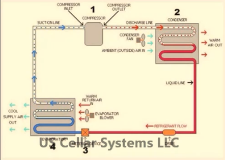 Basic Components of a Wine Cellar Refrigeration System