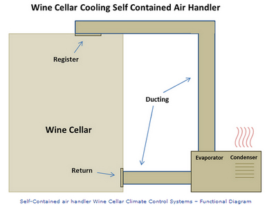 Self-Contained Wine Cellar Cooling System Diagram