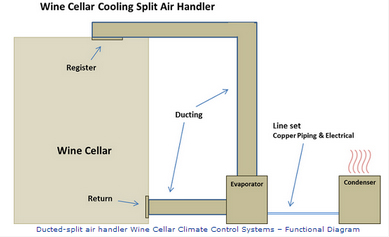 Split Wine Cellar Cooling System Diagram
